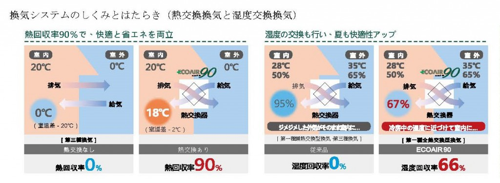 SW工法の家②空気環境図